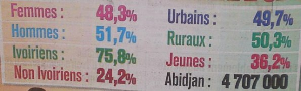 Chiffres-population-ivoirienne-Cote-d'ivoire